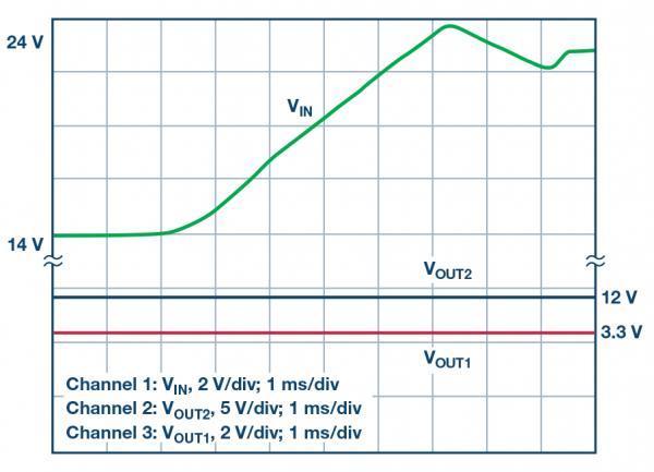一款IC 适用于多种 DC-DC拓扑:双输出降压型 IC 也可用于 SEPIC 和升压应用