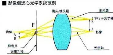 机器视觉工程师应该了解的16个工业镜头专业术语