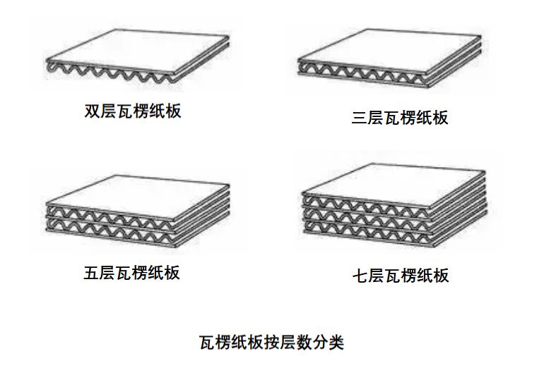 中国一年网购就会用掉100亿个瓦楞纸箱,它们是怎么制造出来的