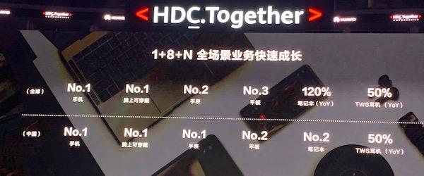 华为消费者业务2020H1收入2558亿!