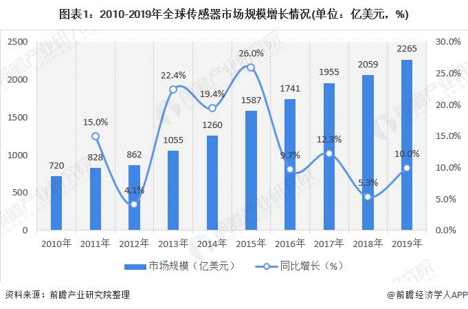 传感器行业市场