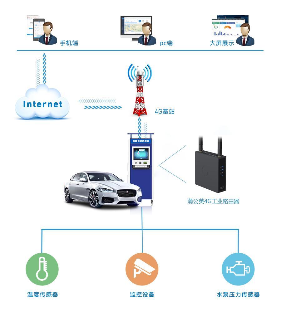 蒲公英4G工业路由器打造一体化自助洗车联网方案