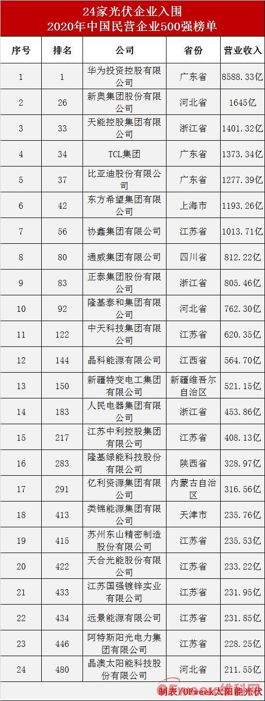 2020中国民营企业500强榜单出炉,24家光伏企业上榜
