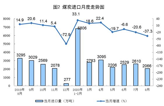 国家统计局:2020年8月份太阳能发电增长2.1%