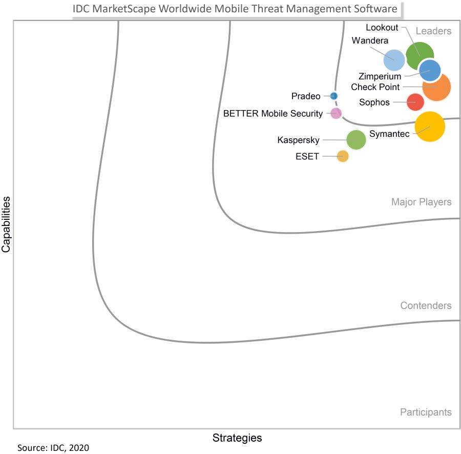 Check Point连续第三次在IDC MarketScape移动威胁管理评估中荣膺领导者称号