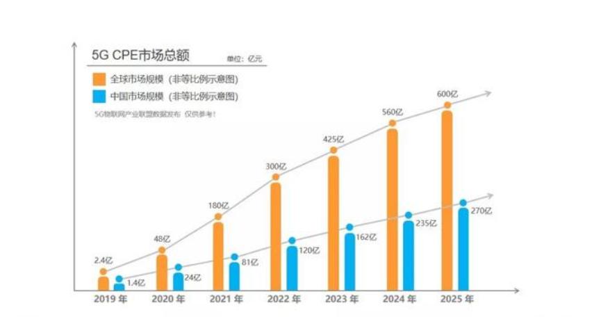 """联发科加速5G""""最后一公里"""",助力厂商抢占CEP市场红利"""