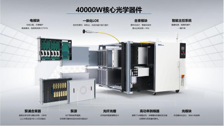 激光器国产替代已到万瓦级别 超高功率驱动激光产业链全线发展