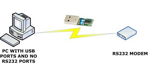 扩展USB连接的几种方案比较
