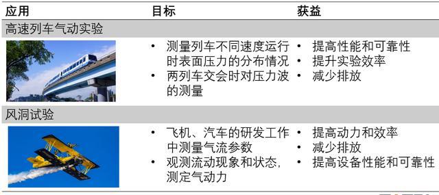 西人马产品总监谢巍博士:MEMS压力传感器在民用航空领域中的应用