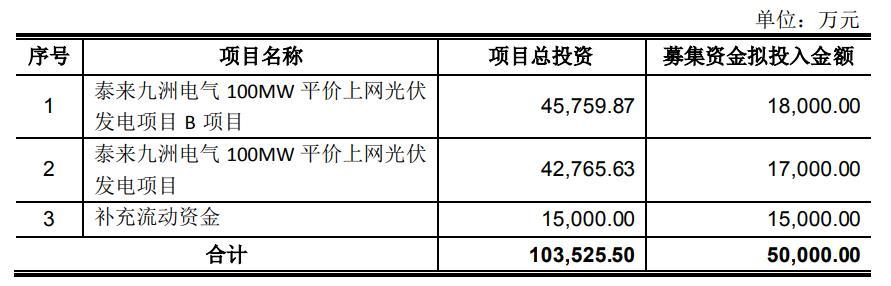 九洲集团募资5亿元可转债投建200MW平价光伏项目申请获批