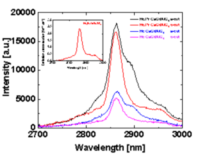 上海光机所3微米激光晶体研究获进展