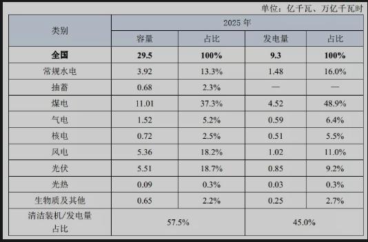 中国风电发展分水岭:发展路线图公布,十四五年均新增装机不应低于50GW