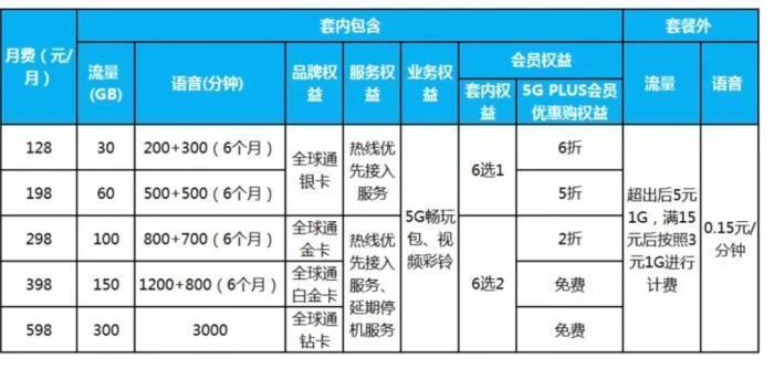 三大运营商4G套餐数量明显减少:5G成为主流