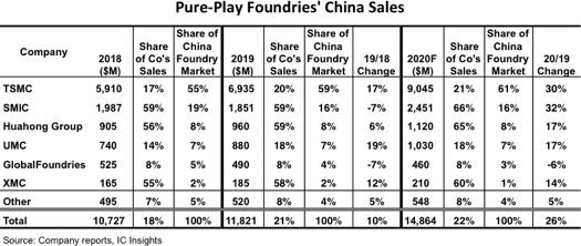 中国大陆晶圆代工业显著成长,2020年预期将占据全球22%份额