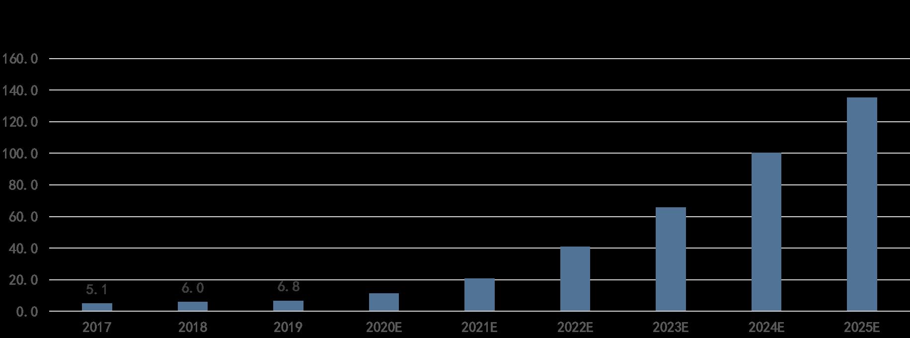感知未来世界,激光雷达市场扫描 沙利文发布《全球激光雷达行业独立市场研究报告》