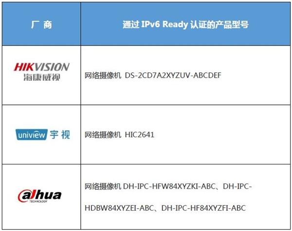 视频监控三巨头纷获IPv6 Ready认证 开启智慧安防新篇章