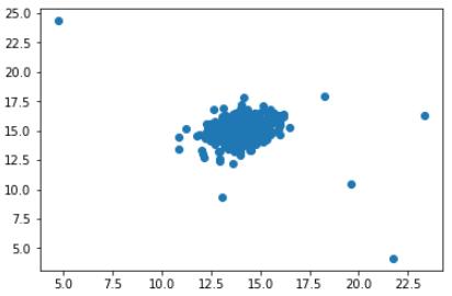 使用Python进行异常检测的解决方案