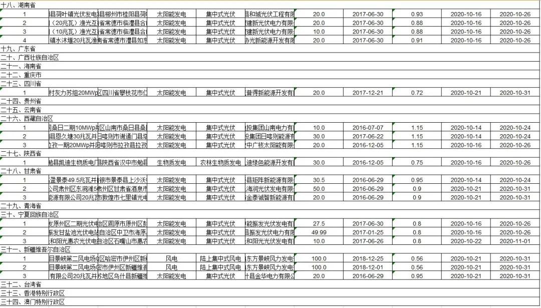 涉63个光伏项目!最新一批可再生能源发电补贴项目清单