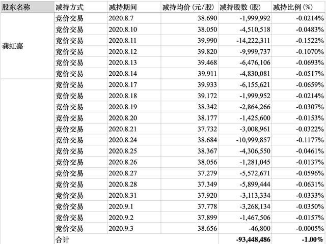 """被套现30亿,海康威视依然交出""""满意""""成绩单"""