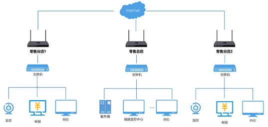 线上线下深度融合,蒲公英智能组网助力启动连锁零售行业新模式!