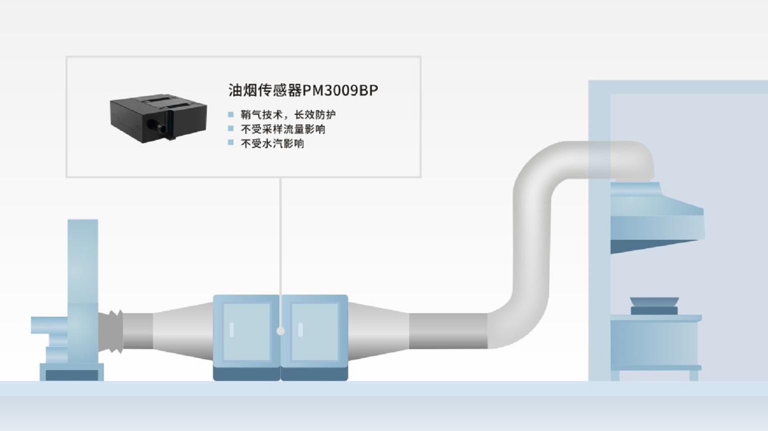 四方光电油烟传感器:树立油烟排放监测的新标杆
