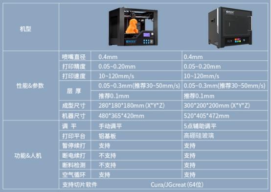 极光尔沃的拳头产品A6 3D打印机打印效果真实测评!