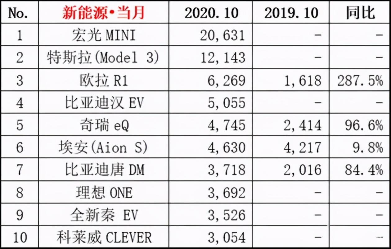 五菱宏光MINI EV销量再超Model 3,五菱能笑看市场多久?