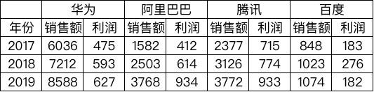 华为出售荣耀:不再持有任何股份 30余家企业接手荣耀 -前沿投讯