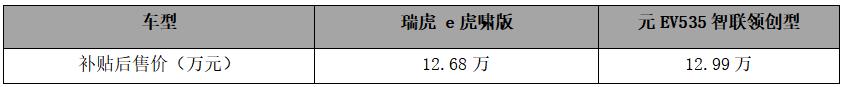"""全新瑞虎e VS元EV535 """"后浪""""全新瑞虎e全面占优"""