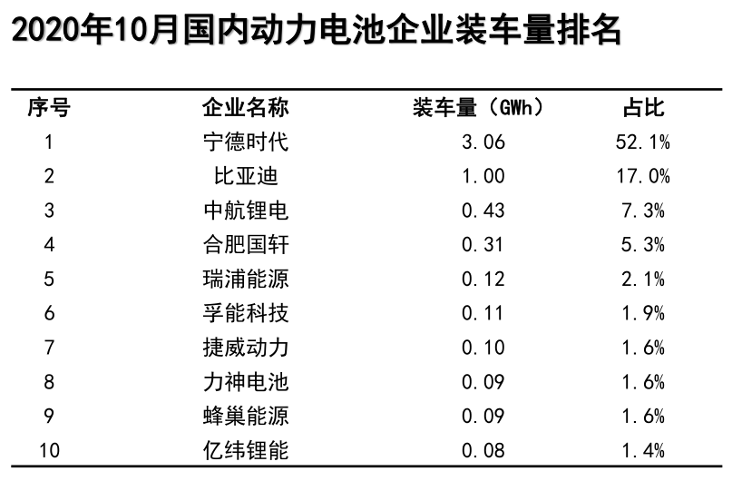 蜂巢能源官宣电池日,要做中国的特斯拉?