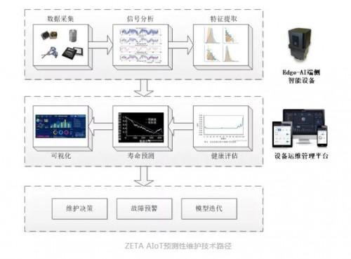 """纵行科技推""""Edge AI+ZETA"""": 大幅降低运营成本,推动预测性维护应用普及"""