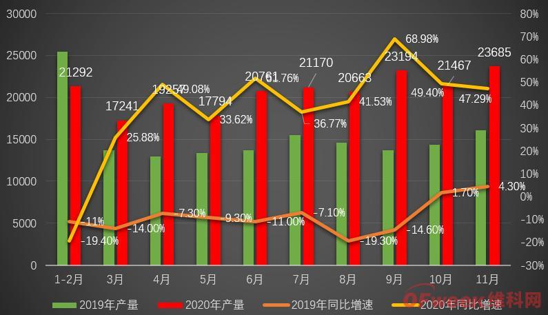 我国工业机器人产量破纪录,1-11月首超20万套,广东超上海排第一