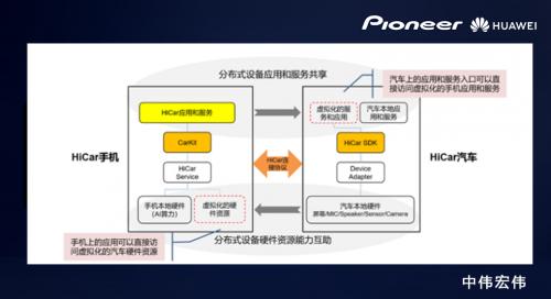 中伟宏信X先锋中国推出Hicar车机,获华为肯定