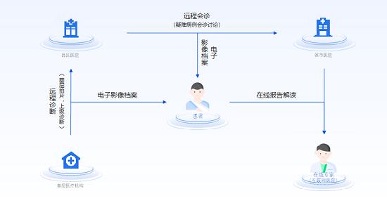 """腾讯觅影获中国人工智能大赛""""创新之星""""奖 破解医疗AI普及难点"""