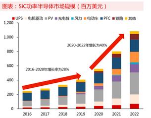 SiC市场规模的增加和SiC晶圆争夺的加剧