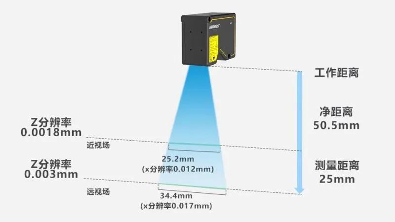 新一代3D激光轮廓传感器支持高速采集、智能输出,了解一下