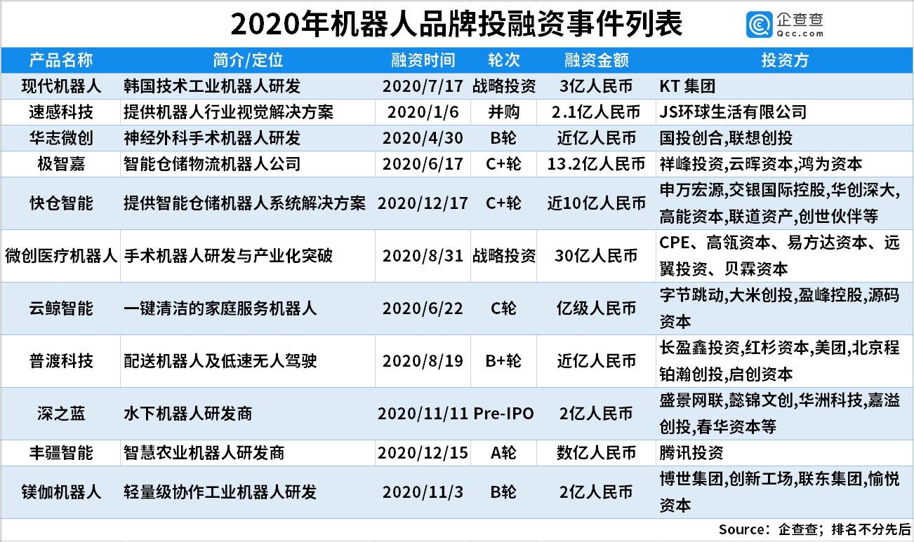 2020年中国机器人行业融资242起,融资额达267.7亿元