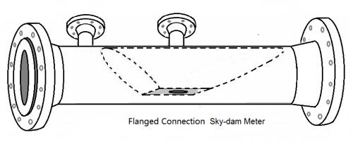 SFC矩形流量計,一鍵搞定復雜的測量難題