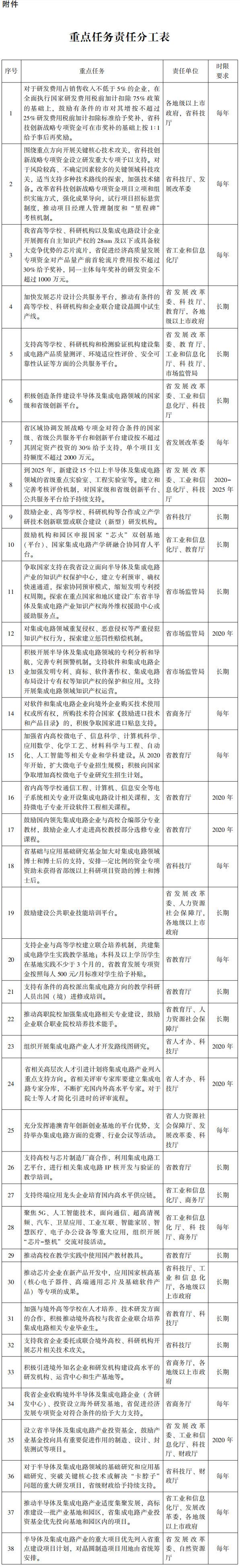 《广东省加快半导体及集成电路产