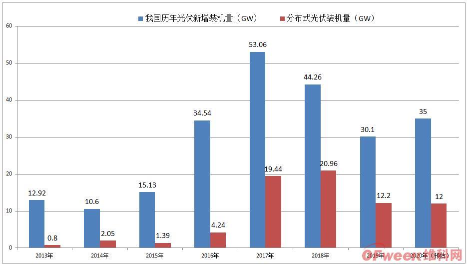 2021年光伏展望:企业股价上涨,光伏玻璃价格坚挺