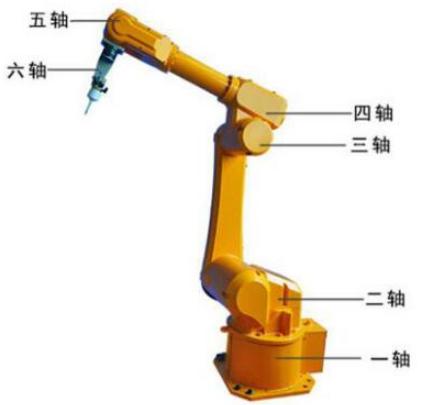 六轴关节机器人由哪些部件组成?优缺点是怎么样的?