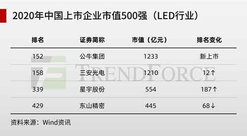 四家LED企业入围中国上市公司市值500强