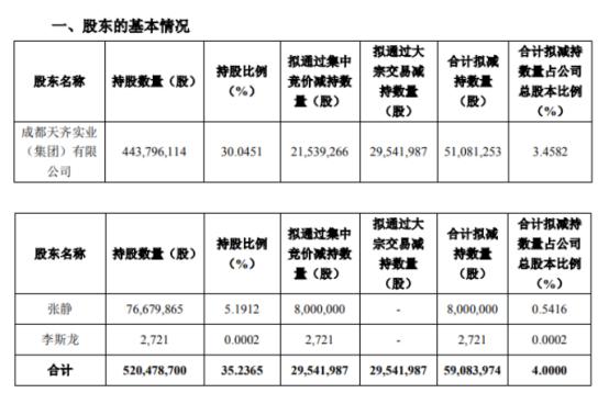 深陷巨债危机的天齐锂业股价2个月翻倍,大股东拟减持逾26亿