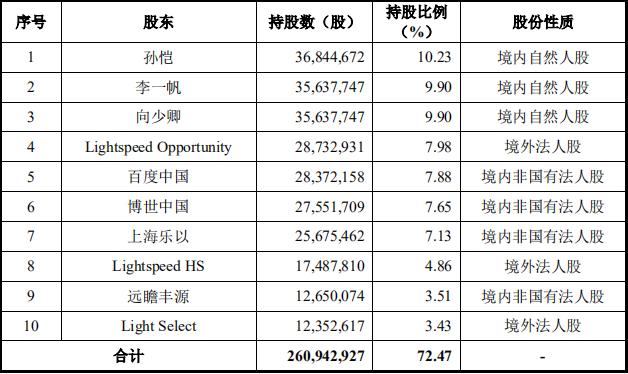 三年多亏2.5亿,禾赛科技IPO有何隐忧?