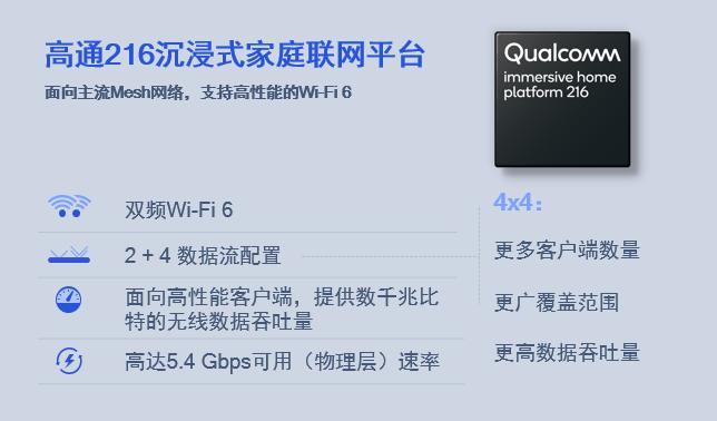 高通216沉浸式家庭联网平台助力H3C BX54鲸路由带来全新Wi-Fi 6连接体验