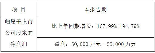 上半年靠口罩机,拓斯达2020年净利润暴增167.99%-194.79%,下半年靠啥?