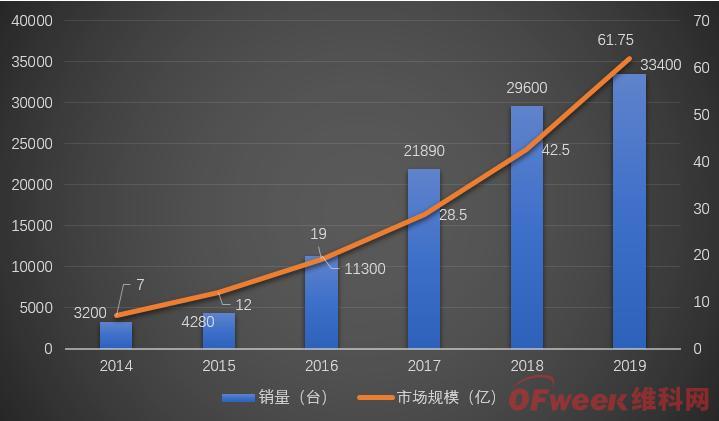 [聚焦名企]优艾智合:AGV市场大有可为,但仍需翻过两座大山