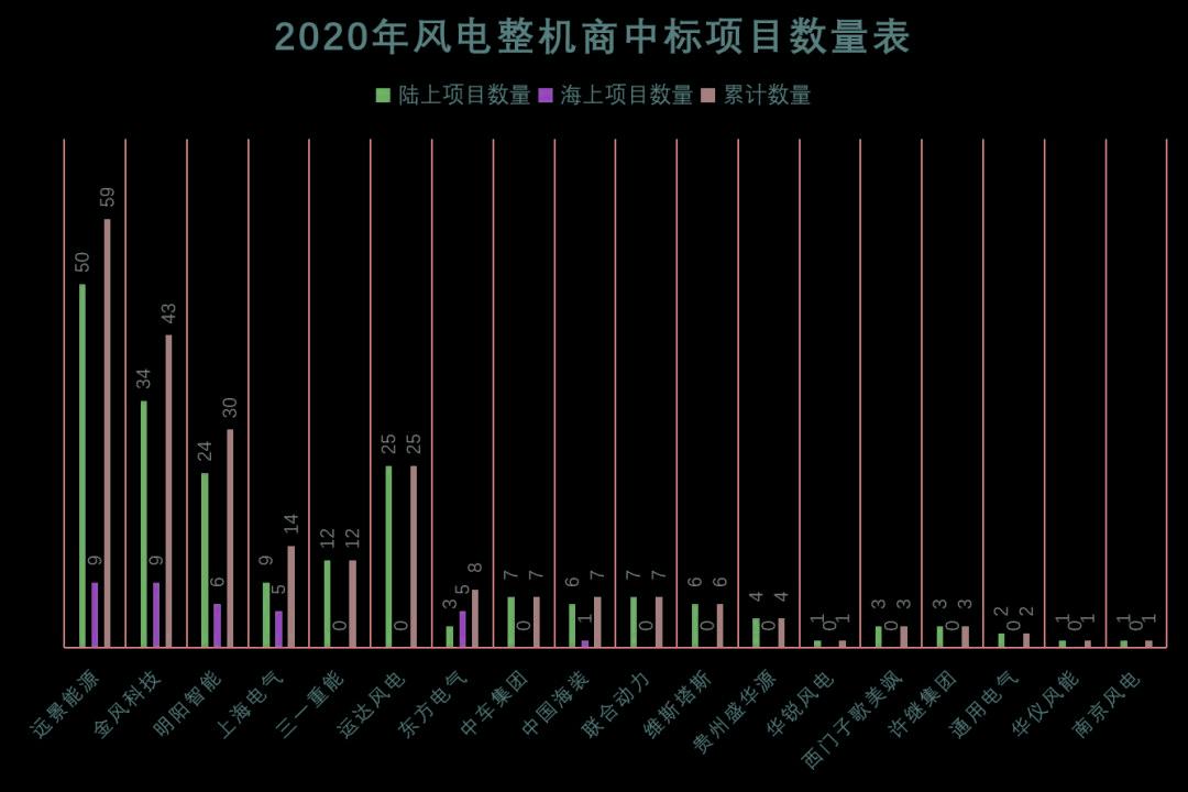 2020全年央企风电招标项目中标结果出炉,远景能源稳居海陆双料冠军!