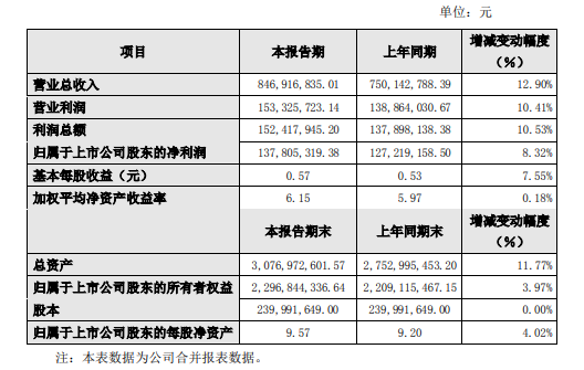 科远智慧发布年度业绩快报,全年利润1.5亿