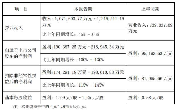汇川技术发布年度业绩预告,利润大幅度上涨!